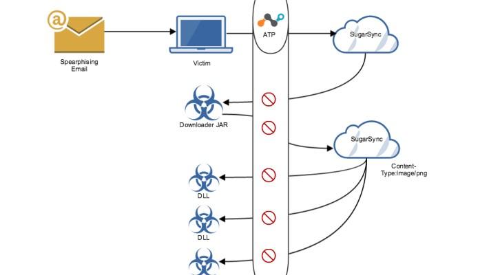delete CloudFanta Malware